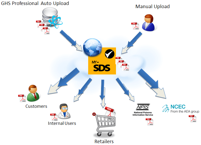 MY SDS at a Glance